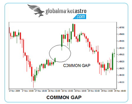 Common and breakaway gaps in charts - GLOBAL STOCK MARKET TIPS AND