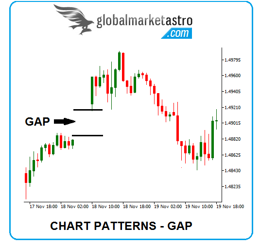 Chart patterns – Gaps and its types - GLOBAL STOCK MARKET TIPS AND